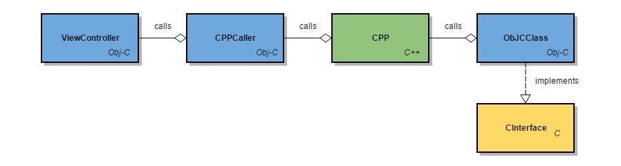 cpp2ObjC3