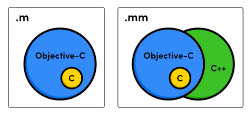 obj-c-and-cpp